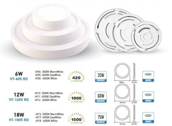 V-TAC FALON KÍVÜLI LED PANEL / 6W / KÖR / 90mm / VT-605RD meleg fehér 4904